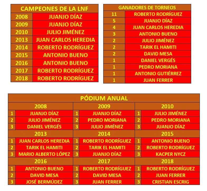 CampeonesLNF18
